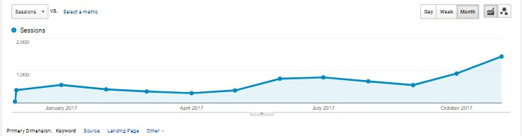1 year of SEO with SeadOak